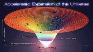 Accelerating Expansion of the Universe